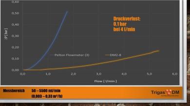 TrigasDM DM 2-8 Turbinen- Durchflussmesser Geringer Druckverlust und 50 bis 5500 ml/min Durchflussmessbereich